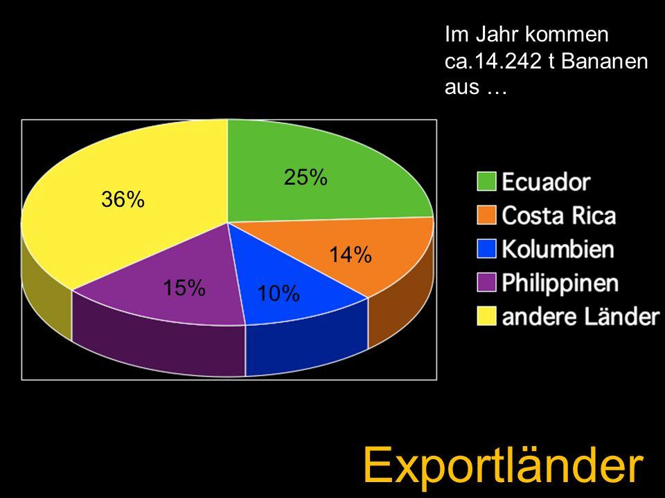 Exportländer 36% 25% 14% 10% 15% Im Jahr kommen ca.14.242 t Bananen aus …