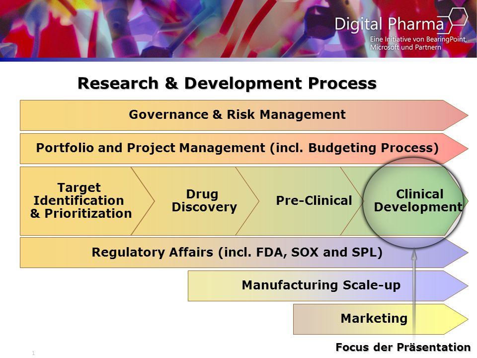 1 Research & Development Process Target Identification & Prioritization Drug Discovery Pre-Clinical Clinical Development Governance & Risk Management Regulatory Affairs (incl.