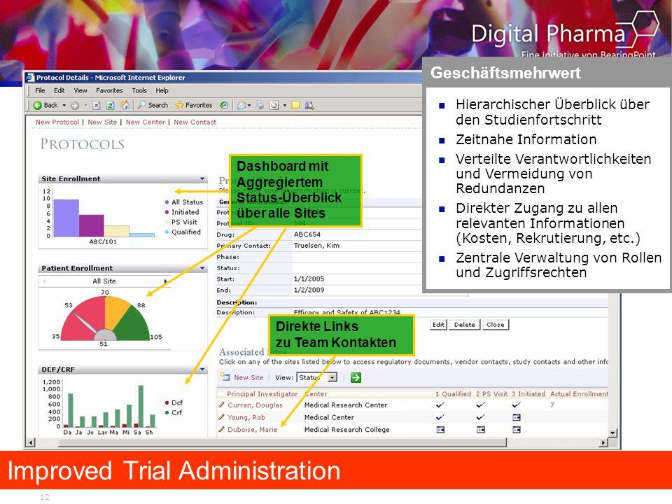 12 Improved Trial Administration Geschäftsmehrwert Hierarchischer Überblick über den Studienfortschritt Zeitnahe Information Verteilte Verantwortlichk