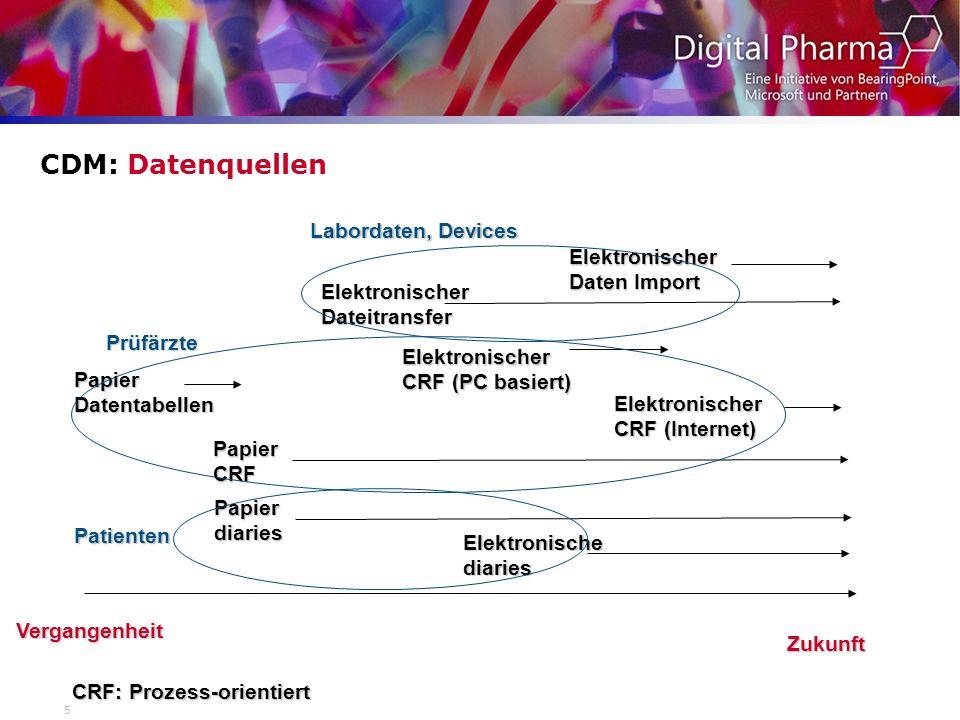 5 CDM: Datenquellen Vergangenheit Zukunft Papier Datentabellen Papier CRF Papier diaries CRF: Prozess-orientiert Elektronische diaries Elektronischer