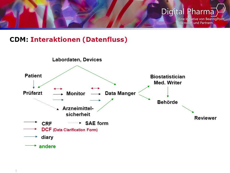 6 CDM: Interaktionen (Datenfluss) Prüfarzt Data Manger Monitor Patient DCF (Data Clarification Form) CRF diary Behörde Biostatistician Med. Writer Lab