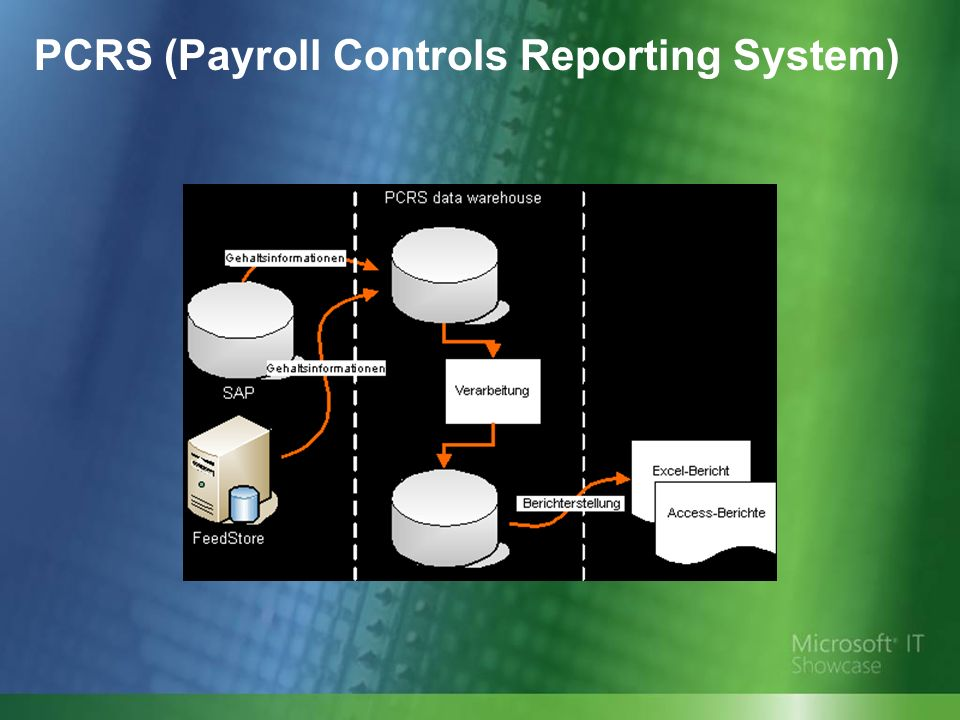PCRS (Payroll Controls Reporting System)