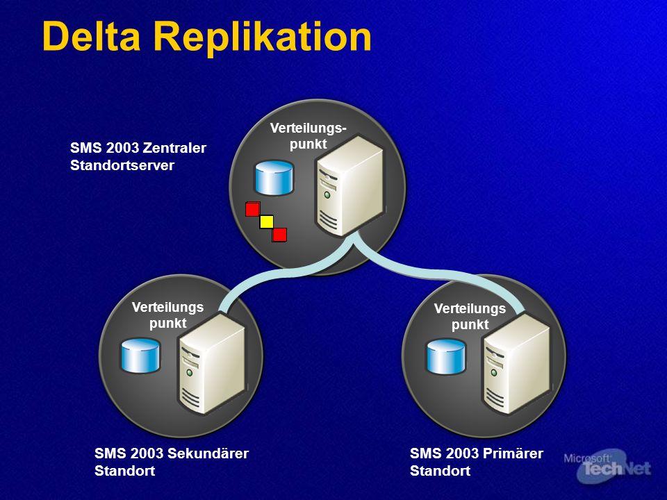 Delta Replikation Verteilungs- punkt SMS 2003 Zentraler Standortserver Verteilungs punkt SMS 2003 Sekundärer Standort Verteilungs punkt SMS 2003 Primä