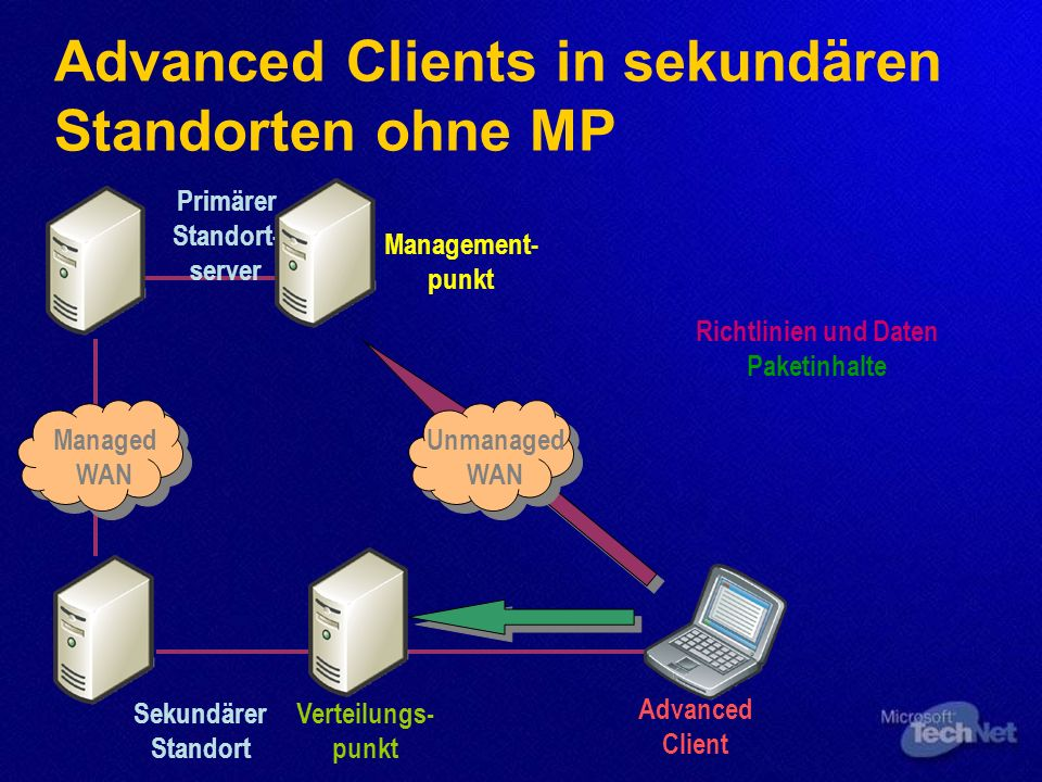 Advanced Clients in sekundären Standorten ohne MP Primärer Standort- server Advanced Client Management- punkt Sekundärer Standort Verteilungs- punkt R