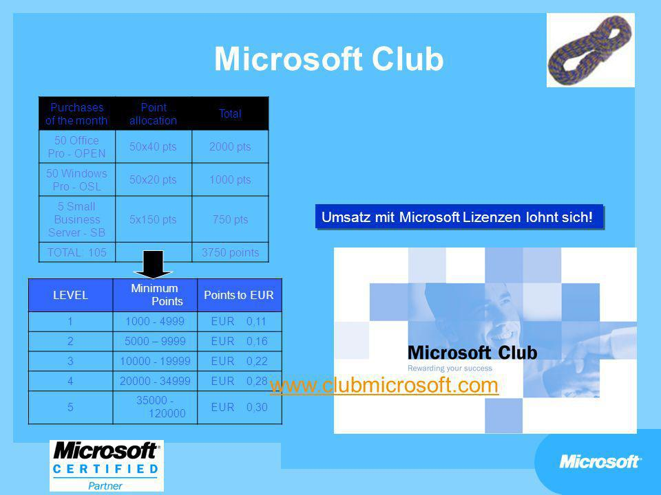 Microsoft Club LEVEL Minimum Points Points to EUR 11000 - 4999EUR 0,11 25000 – 9999EUR 0,16 310000 - 19999EUR 0,22 420000 - 34999EUR 0,28 5 35000 - 12