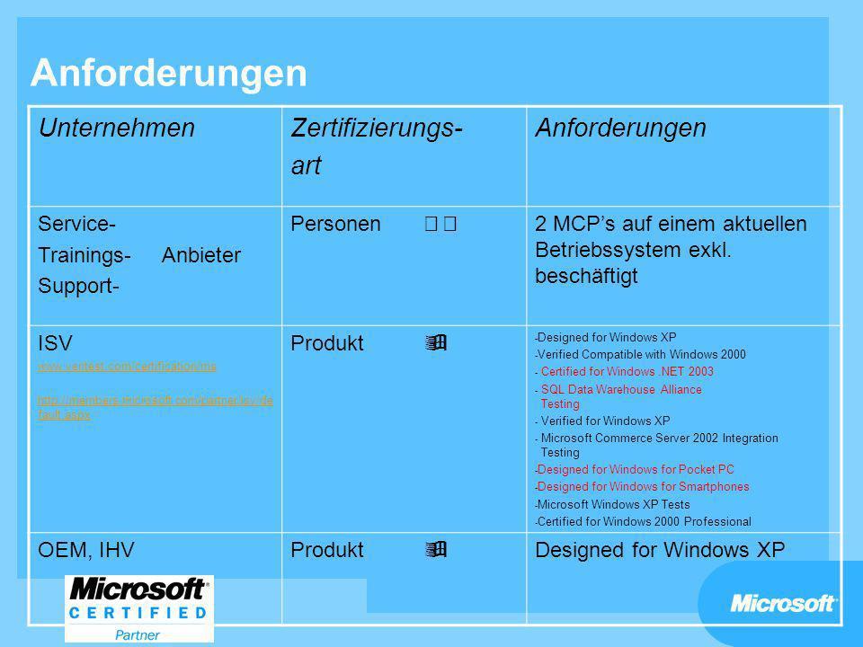 Anforderungen UnternehmenZertifizierungs- art Anforderungen Service- Trainings- Anbieter Support- Personen 2 MCPs auf einem aktuellen Betriebssystem e