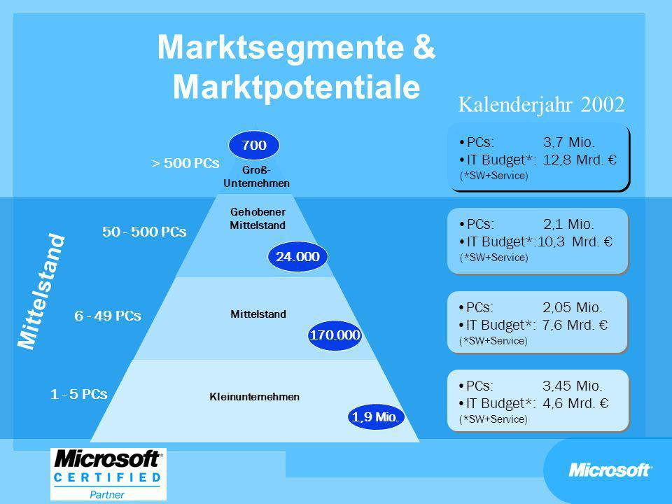 Microsoft SMB Go-To-Market Konzept XP Desktop Penetration Solution Selling PC & Server Penetration Investitionsfelder FokusprodukteUmsatzpotenzial Go To Market Copyright Mangement Desktop Upsell Security Mobility Lizenzierung Windows XP (DSP) Office XP Win2k Server ca.