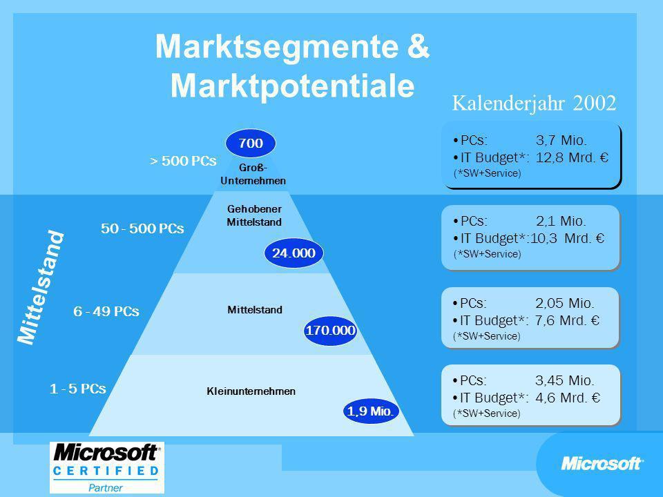 Marktsegmente & Marktpotentiale Groß- Unternehmen Gehobener Mittelstand 24.000 Mittelstand 6 - 49 PCs 170.000 Kleinunternehmen 1 - 5 PCs 1,9 Mio. PCs: