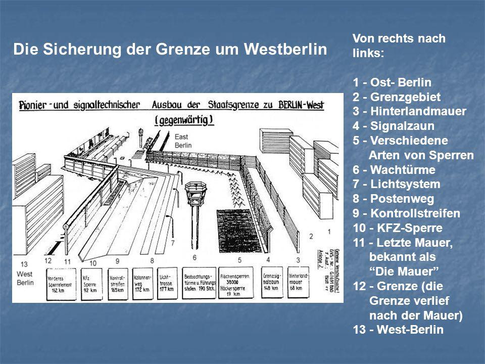 Von rechts nach links: 1 - Ost- Berlin 2 - Grenzgebiet 3 - Hinterlandmauer 4 - Signalzaun 5 - Verschiedene Arten von Sperren 6 - Wachtürme 7 - Lichtsy