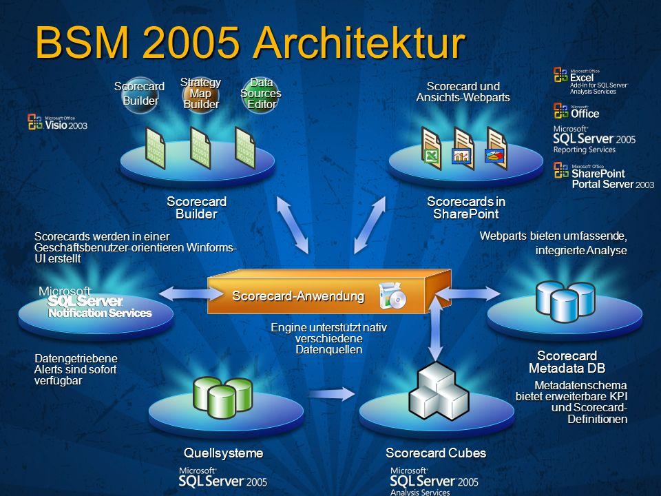 Strategy Map Builder Scorecard Builder Data Sources Editor ScorecardBuilder Scorecard und Ansichts-Webparts Engine unterstützt nativ verschiedene Date