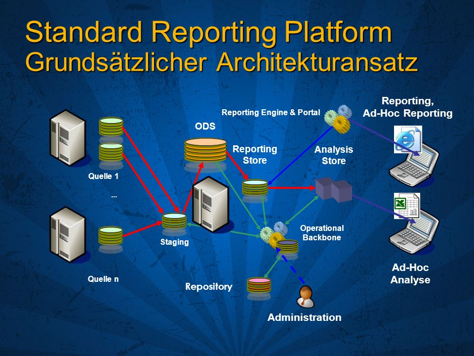 Standard Reporting Platform Grundsätzlicher Architekturansatz Quelle 1 Quelle n Staging ODS Reporting Store Analysis Store Reporting Engine & Portal Operational Backbone...