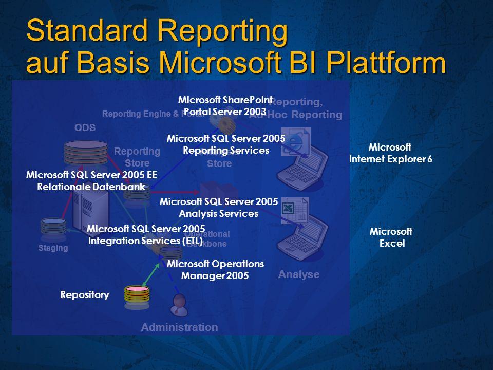 Standard Reporting auf Basis Microsoft BI Plattform Staging ODS Reporting Store Analysis Store Reporting Engine & Portal Operational Backbone Reportin