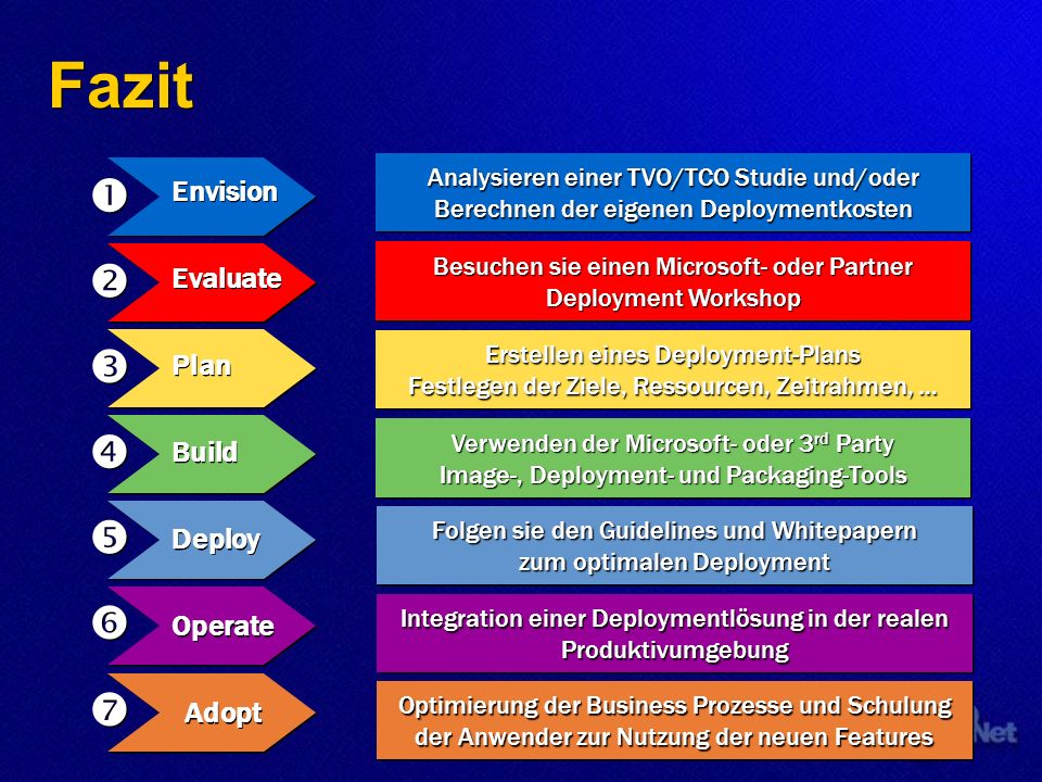 Fazit Analysieren einer TVO/TCO Studie und/oder Berechnen der eigenen Deploymentkosten Besuchen sie einen Microsoft- oder Partner Deployment Workshop