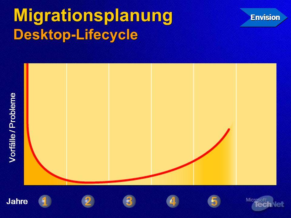 Migrationsplanung Desktop-Lifecycle Envision Vorfälle / Probleme Jahre