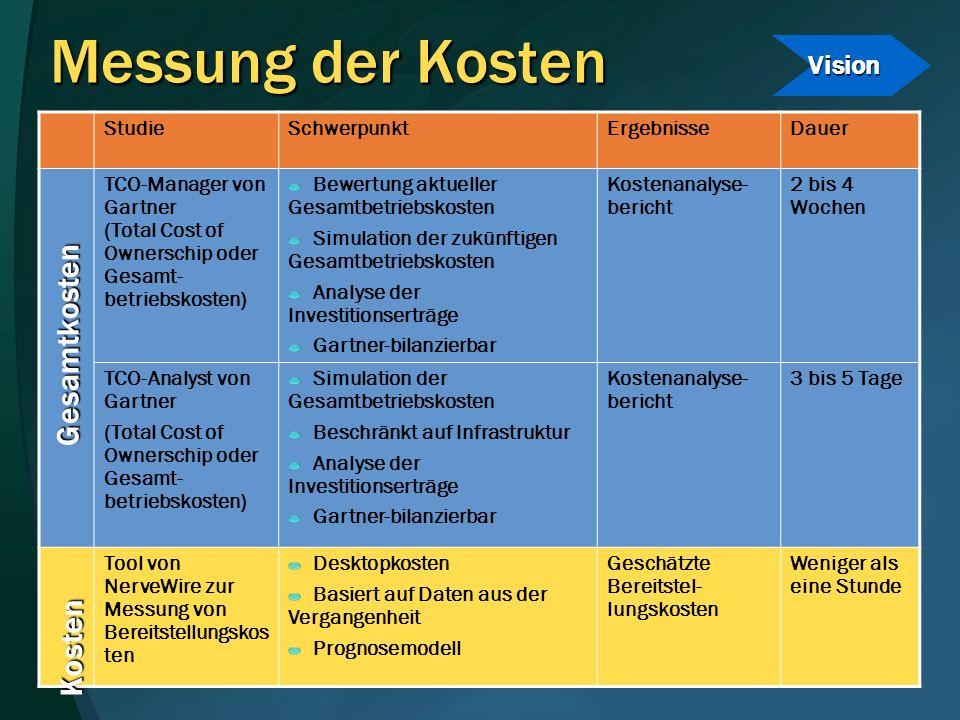 Messung der Kosten StudieSchwerpunktErgebnisseDauer TCO-Manager von Gartner (Total Cost of Ownerschip oder Gesamt- betriebskosten) Bewertung aktueller