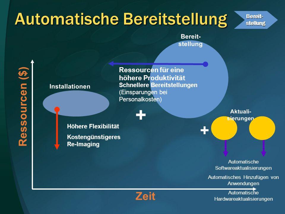 Installationen Zeit Ressourcen ($) Bereit- stellung Automatische Bereitstellung Höhere Flexibilität Kostengünstigeres Re-Imaging Schnellere Bereitstel