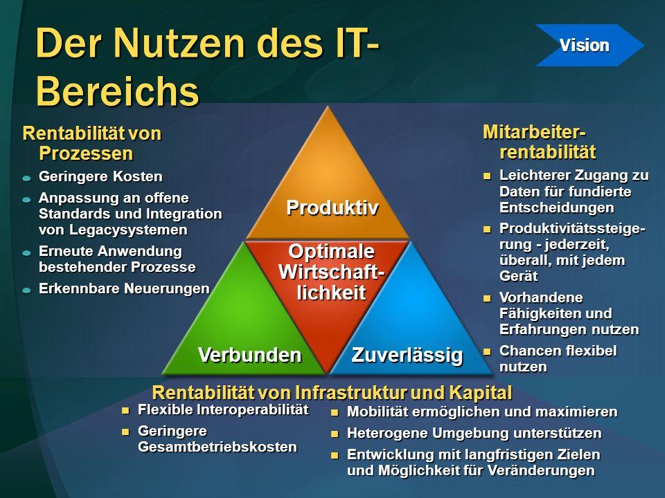 Der Nutzen des IT- Bereichs Rentabilität von Prozessen Geringere Kosten Anpassung an offene Standards und Integration von Legacysystemen Erneute Anwen