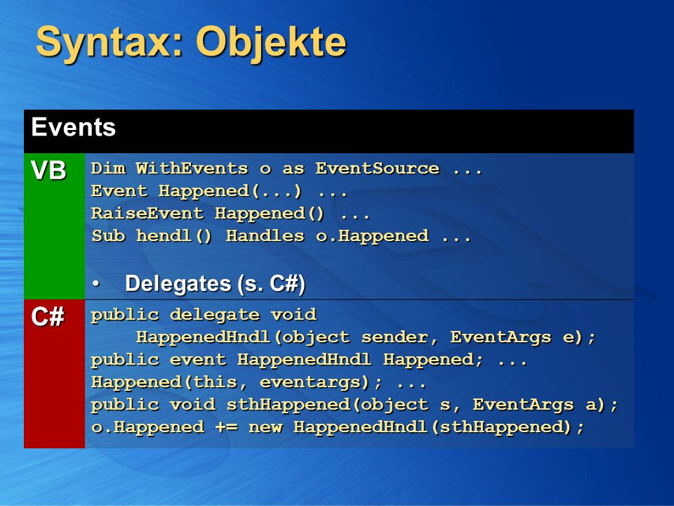 Syntax: Objekte Events VB Dim WithEvents o as EventSource... Event Happened(...)... RaiseEvent Happened()... Sub hendl() Handles o.Happened... Delegat
