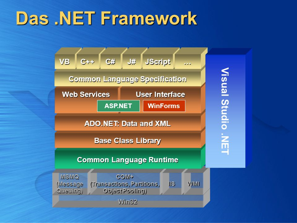 Das.NET Framework Win32 MSMQ(MessageQueuing)COM+ (Transactions, Partitions, Object Pooling) IISWMI Common Language Runtime Base Class Library ADO.NET: