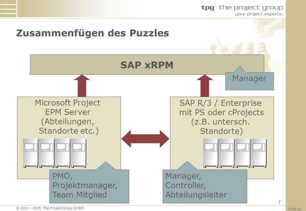 © 2004 – 2005 The Project Group GmbH Slide 42 Zusammenfügen des Puzzles SAP xRPM Manager Microsoft Project EPM Server (Abteilungen, Standorte etc.) SA