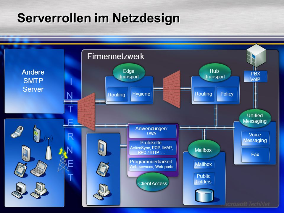 Serverrollen im Netzdesign Firmennetzwerk Mailbox Andere SMTP Server Voice Messaging Unified Messaging Anwendungen: OWA Protokolle: ActiveSync, POP, I