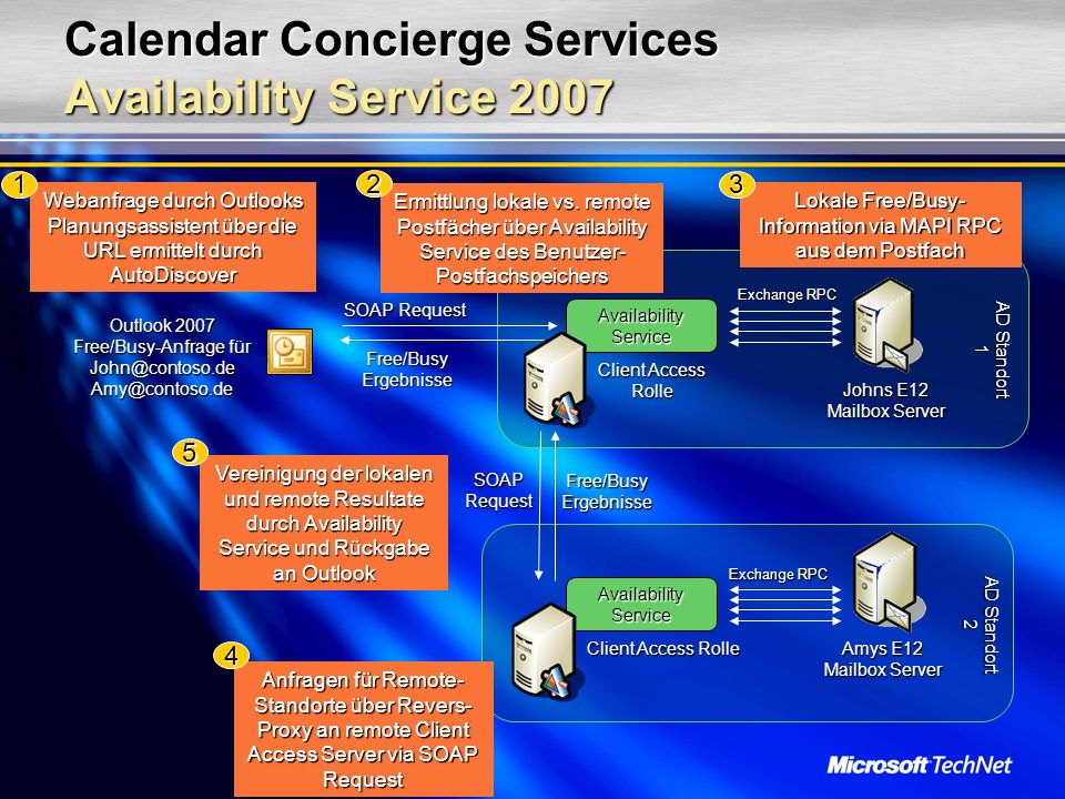 Calendar Concierge Services Availability Service 2007 Ermittlung lokale vs.