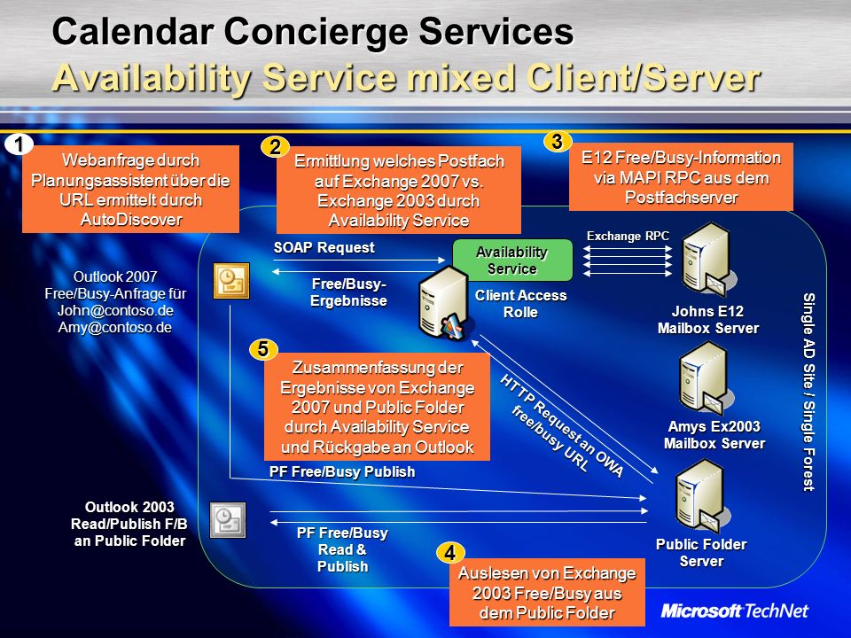 Calendar Concierge Services Availability Service mixed Client/Server Ermittlung welches Postfach auf Exchange 2007 vs.