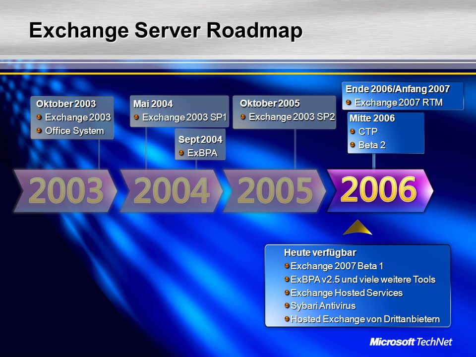 Mitte 2006 CTP CTP Beta 2 Beta 2 Exchange Server Roadmap Oktober 2003 Exchange 2003 Exchange 2003 Office System Office System Mai 2004 Exchange 2003 SP1 Exchange 2003 SP1 Sept 2004 ExBPA ExBPA Oktober 2005 Exchange 2003 SP2 Exchange 2003 SP2 Heute verfügbar Exchange 2007 Beta 1 ExBPA v2.5 und viele weitere Tools Exchange Hosted Services Sybari Antivirus Hosted Exchange von Drittanbietern Ende 2006/Anfang 2007 Exchange 2007 RTM Exchange 2007 RTM
