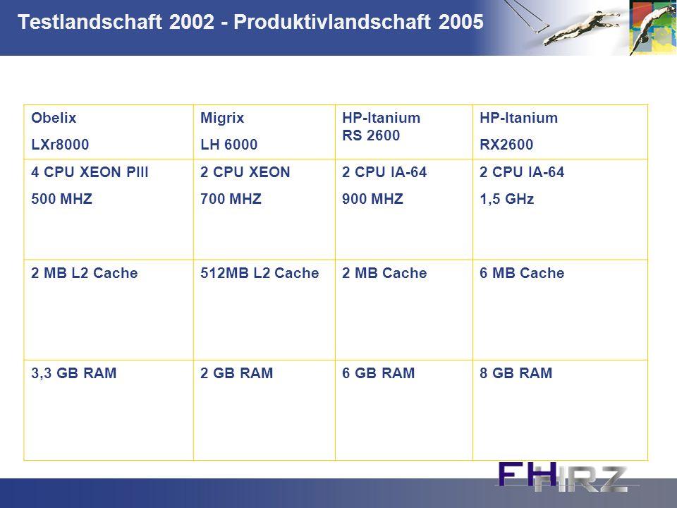 Testlandschaft 2002 - Produktivlandschaft 2005 Obelix LXr8000 Migrix LH 6000 HP-Itanium RS 2600 HP-Itanium RX2600 4 CPU XEON PIII 500 MHZ 2 CPU XEON 700 MHZ 2 CPU IA-64 900 MHZ 2 CPU IA-64 1,5 GHz 2 MB L2 Cache512MB L2 Cache2 MB Cache6 MB Cache 3,3 GB RAM2 GB RAM6 GB RAM8 GB RAM