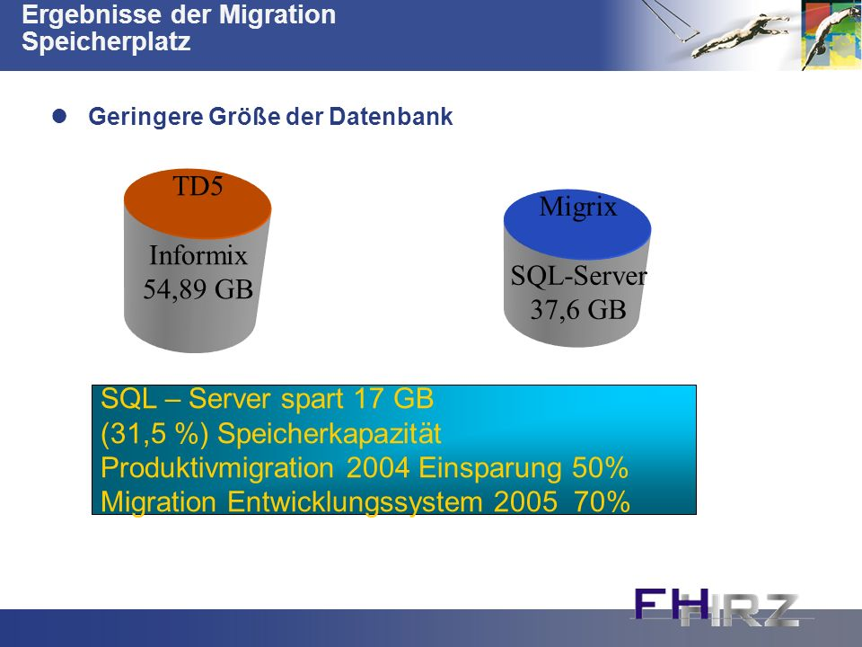 Ergebnisse der Migration Speicherplatz Geringere Größe der Datenbank TD5 Informix 54,89 GB Migrix SQL-Server 37,6 GB SQL – Server spart 17 GB (31,5 %) Speicherkapazität Produktivmigration 2004 Einsparung 50% Migration Entwicklungssystem 2005 70%