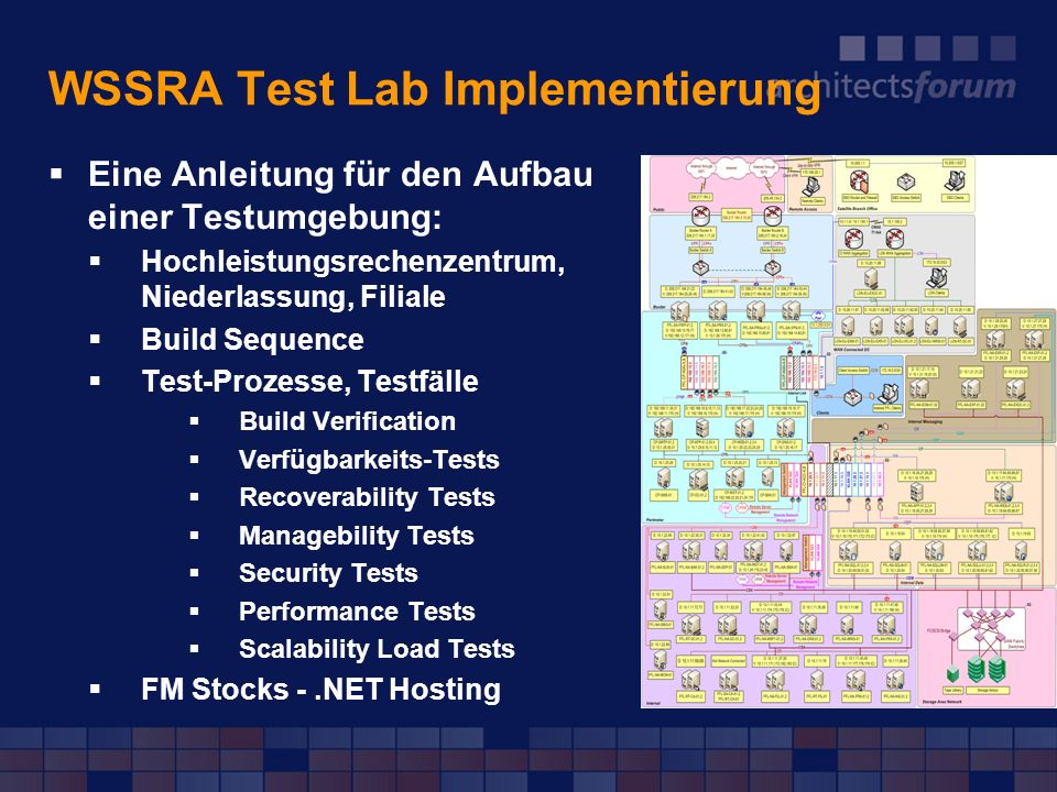 WSSRA Test Lab Implementierung Eine Anleitung für den Aufbau einer Testumgebung: Hochleistungsrechenzentrum, Niederlassung, Filiale Build Sequence Tes