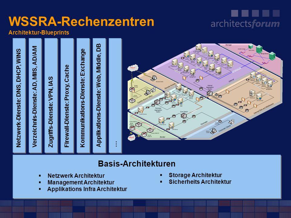 WSSRA-Rechenzentren Architektur-Blueprints Basis-Architekturen Netzwerk Architektur Management Architektur Applikations Infra Architektur Storage Arch