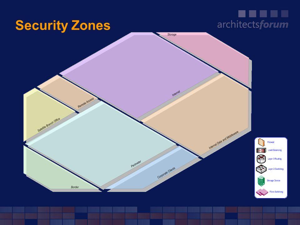 Security Zones