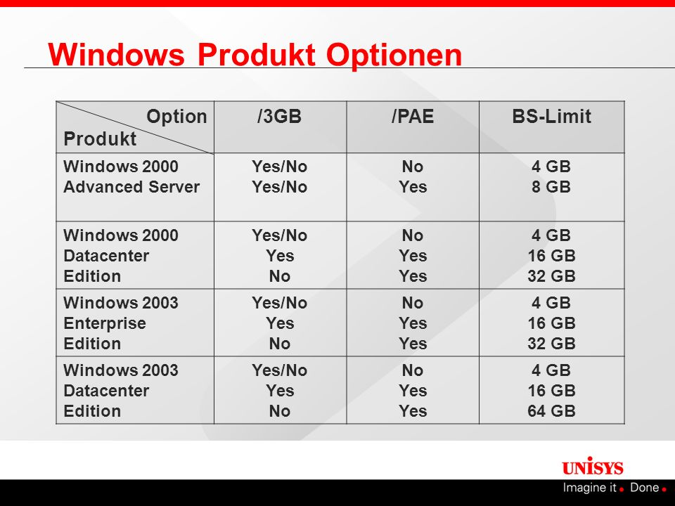 Windows Produkt Optionen Option Produkt /3GB/PAEBS-Limit Windows 2000 Advanced ServerYes/No No Yes 4 GB 8 GB Windows 2000 Datacenter Edition Yes/No Ye