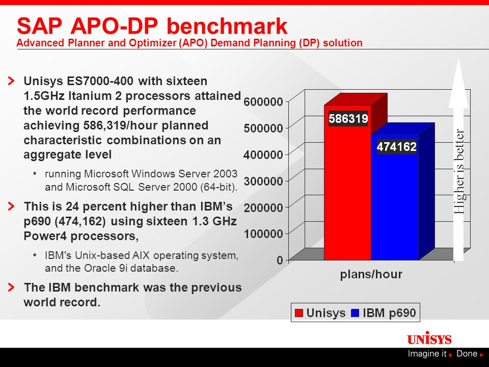 SAP APO-DP benchmark Advanced Planner and Optimizer (APO) Demand Planning (DP) solution Unisys ES7000-400 with sixteen 1.5GHz Itanium 2 processors att