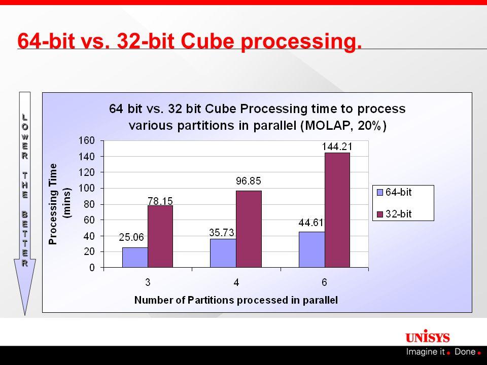 64-bit vs. 32-bit Cube processing. LOwERT LLOOwwEERRTTHEBETTERHEBETTERLLOOwwEERRTTHEBETTERHEBETTER