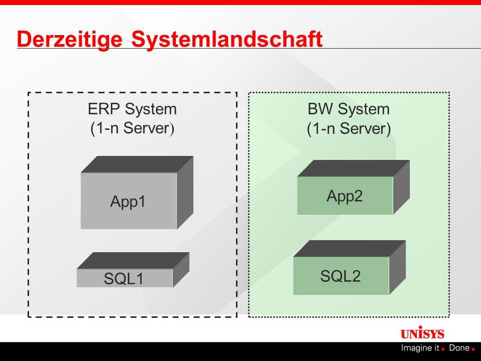 Derzeitige Systemlandschaft ERP System (1-n Server ) BW System (1-n Server) SQL1 SQL2 App2 App1
