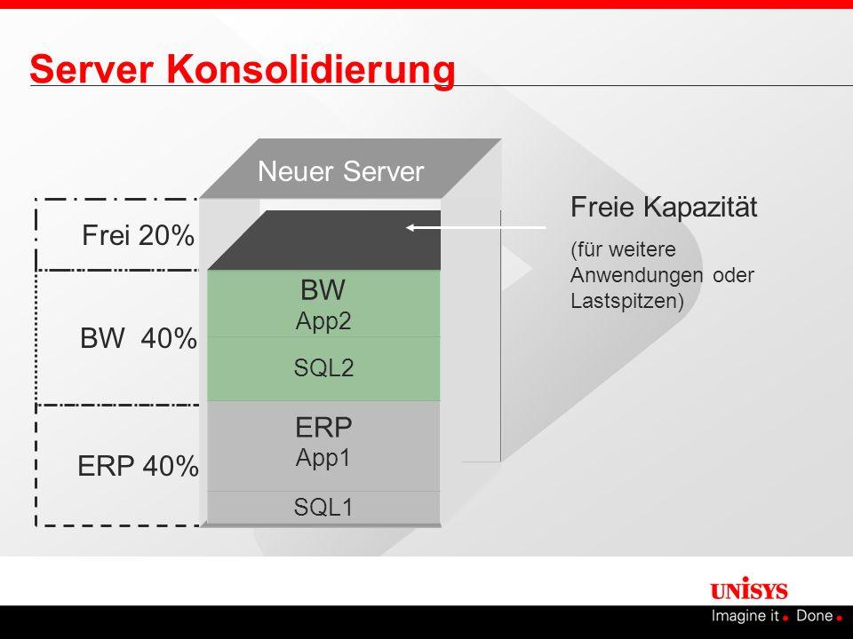 Frei 20% BW 40% ERP 40% Server Konsolidierung Freie Kapazität (für weitere Anwendungen oder Lastspitzen) SQL1 ERP App1 SQL2 BW App2 Neuer Server