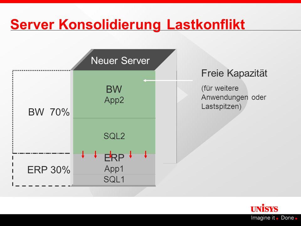 BW 70% ERP 30% Server Konsolidierung Lastkonflikt Freie Kapazität (für weitere Anwendungen oder Lastspitzen) SQL1 ERP App1 SQL2 BW App2 Neuer Server