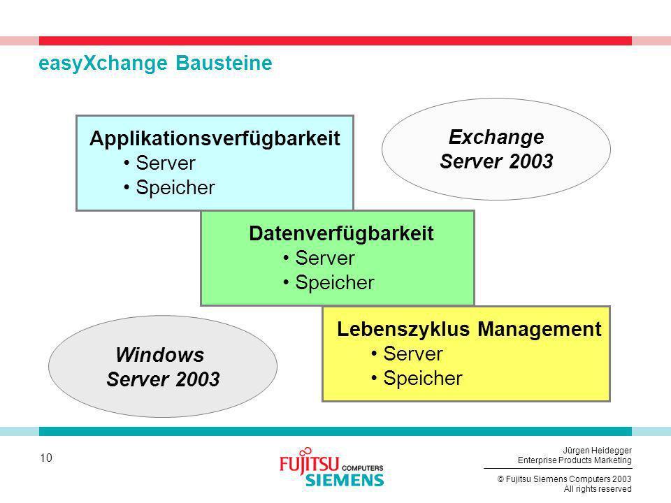 10 © Fujitsu Siemens Computers 2003 All rights reserved Jürgen Heidegger Enterprise Products Marketing easyXchange Bausteine Applikationsverfügbarkeit