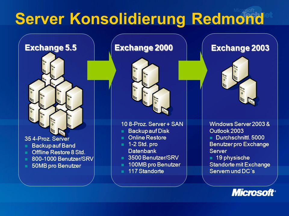 Server Konsolidierung Redmond 35 4-Proz. Server Backup auf Band Offline Restore 8 Std. 800-1000 Benutzer/SRV 50MB pro Benutzer Exchange 5.5 Windows Se