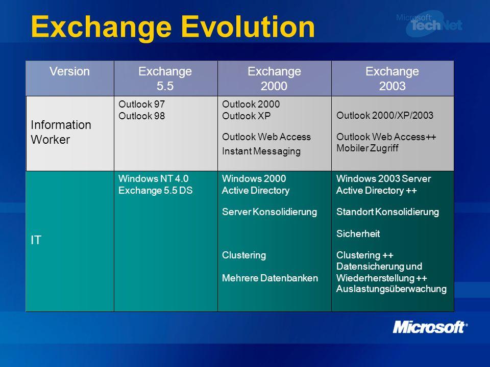 Exchange Evolution Auslastungsüberwachung Datensicherung und Wiederherstellung ++Mehrere Datenbanken Clustering ++Clustering Sicherheit Standort Konso