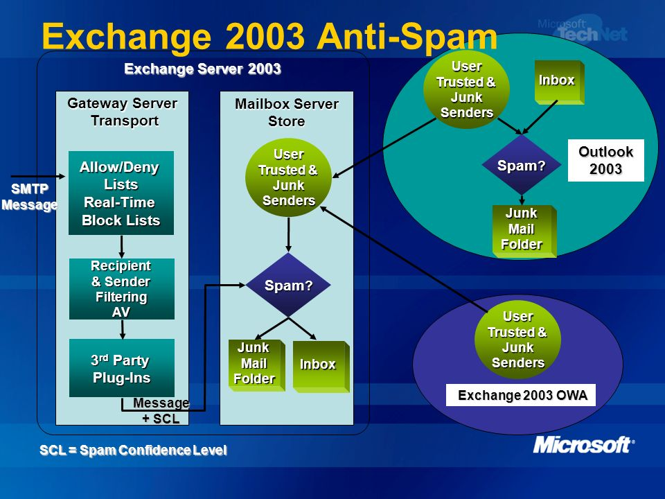 Gateway Server Transport Transport Exchange Server 2003 Mailbox Server Store JunkMailFolder JunkMailFolder Inbox Outlook 2003 SCL = Spam Confidence Le