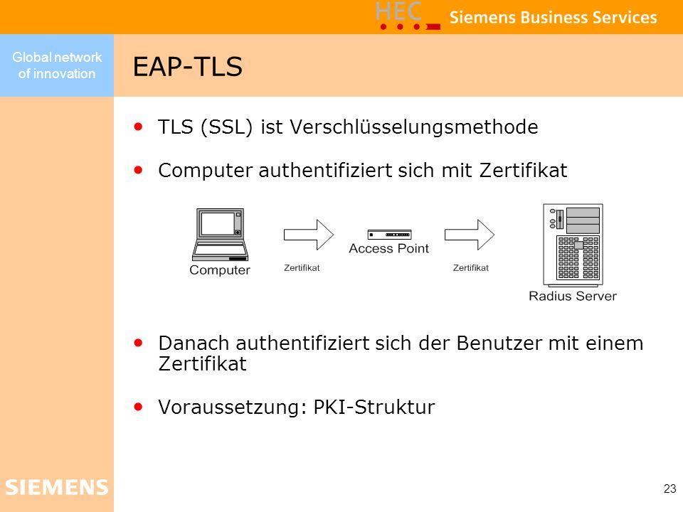 Global network of innovation 23 EAP-TLS TLS (SSL) ist Verschlüsselungsmethode Computer authentifiziert sich mit Zertifikat Danach authentifiziert sich