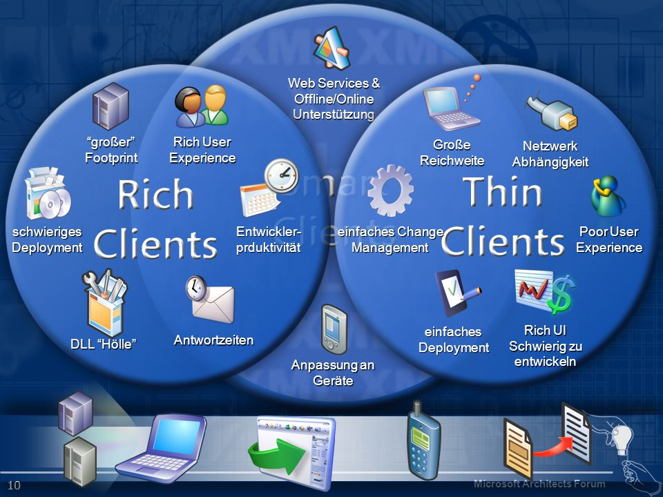 Microsoft Architects Forum 10 Web Services & Offline/OnlineUnterstützung Anpassung an Geräte schwierigesDeployment großerFootprint DLL Hölle NetzwerkA