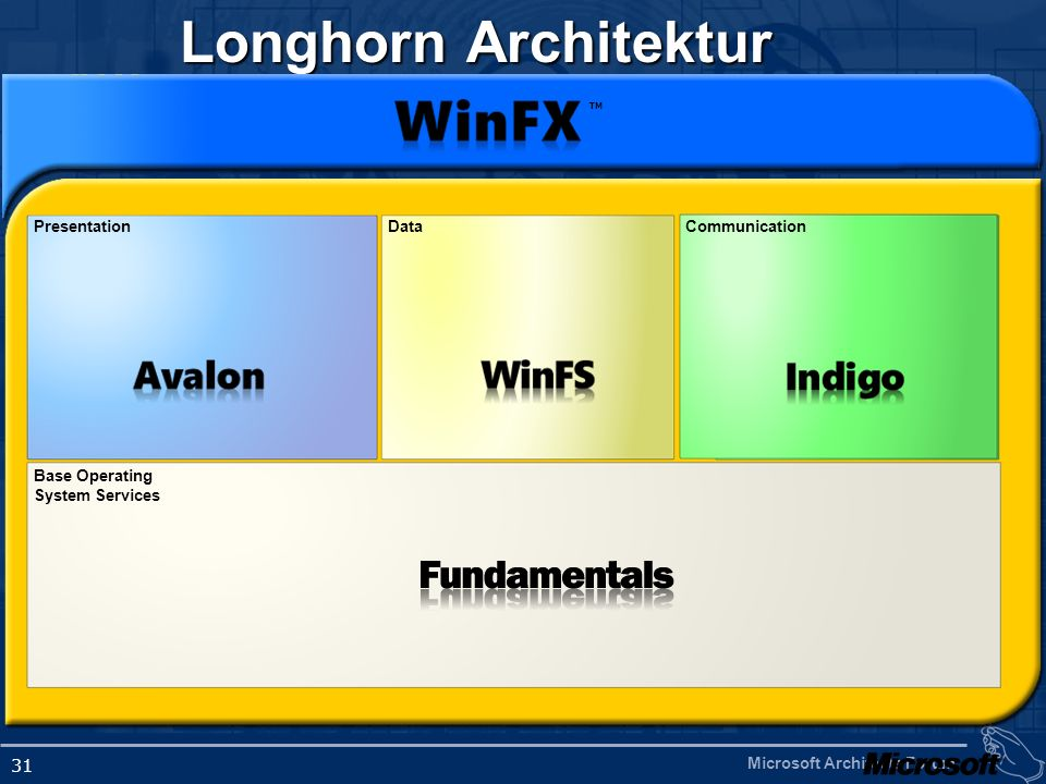 Microsoft Architects Forum 31 Longhorn Architektur PresentationDataCommunication Base Operating System Services TM
