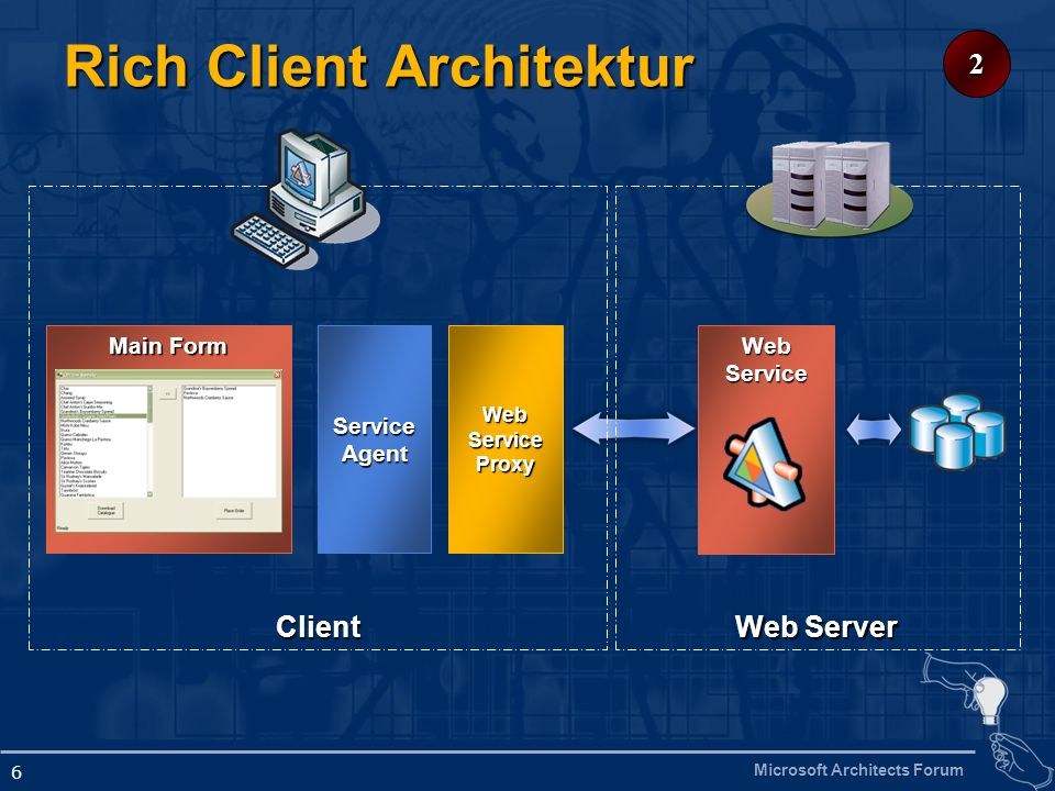 Microsoft Architects Forum 6 Rich Client Architektur Web Service ProxyServiceAgent Main Form Web Server Client 2