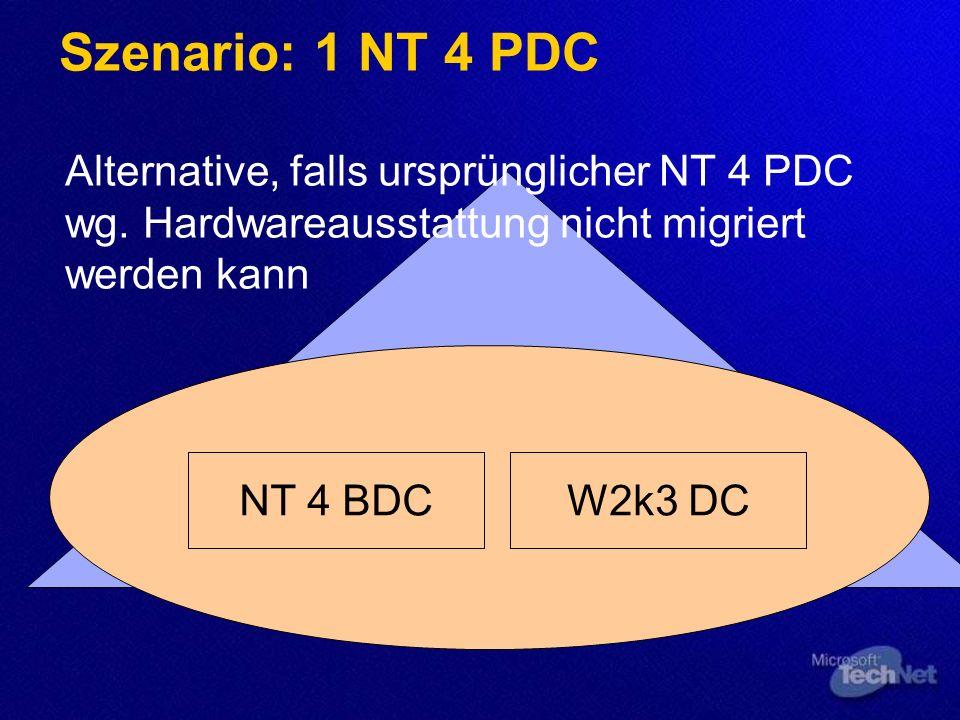 Szenario: 1 NT 4 PDC Verfahren NT 4 BDC als 2. Server in Domäne aufnehmen 2. Server zur Sicherheit offline nehmen NT 4.0 PDC inplace auf Windows Serve