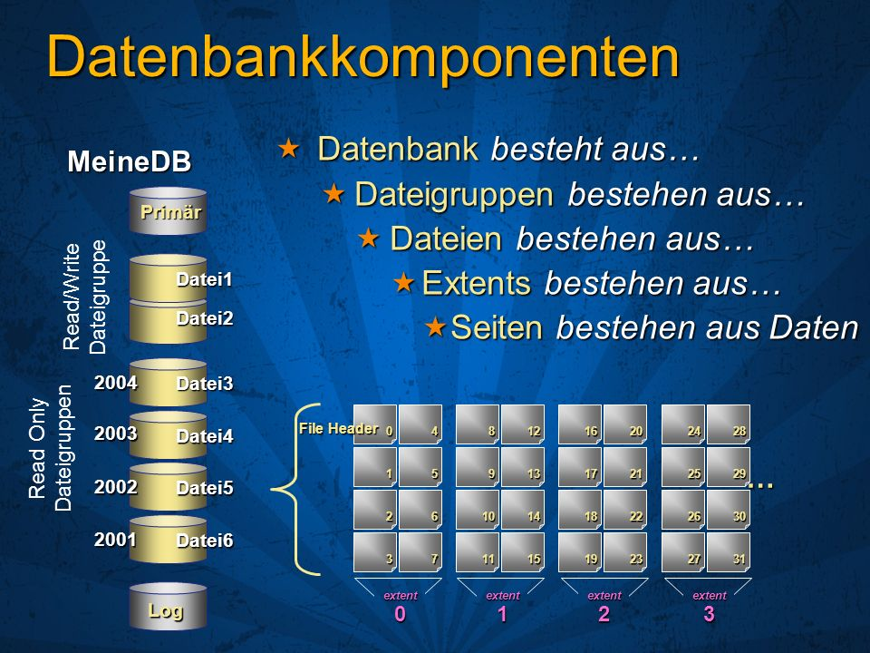 Was passiert wenn… Festplatten/RAID-Systeme ausfallen Festplatten/RAID-Systeme ausfallen In SQL Server 2000 In SQL Server 2000 Datenbank wird als fehlerverdächtig (suspect) gekennzeichnet Datenbank wird als fehlerverdächtig (suspect) gekennzeichnet Benutzer können nicht auf die Datenbank zugreifen Benutzer können nicht auf die Datenbank zugreifen Datenbank ist Ebene der Verfügbarkeit Datenbank ist Ebene der Verfügbarkeit In SQL Server 2005 In SQL Server 2005 Dateigruppe wird als Offline markiert Dateigruppe wird als Offline markiert Benutzer können auf nicht beschädigte Dateigruppen zugreifen Benutzer können auf nicht beschädigte Dateigruppen zugreifen Dateigruppe ist Ebene der Verfügbarkeit Dateigruppe ist Ebene der Verfügbarkeit