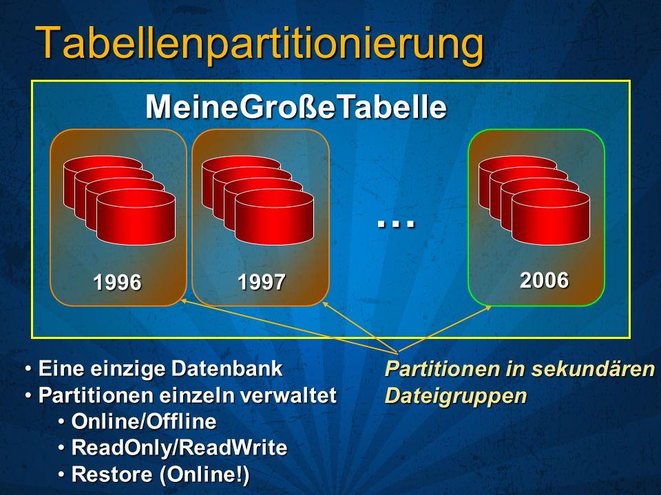 Was passiert wenn… Die Wiederherstellung beginnt Die Wiederherstellung beginnt In SQL Server 2000 In SQL Server 2000 Datenbank ist im Zustand wird wiederhergestellt Datenbank ist im Zustand wird wiederhergestellt Benutzer können nicht auf die Datenbank zugreifen Benutzer können nicht auf die Datenbank zugreifen Datei wird neu erstellt und mit Nullen initialisiert Datei wird neu erstellt und mit Nullen initialisiert Datei wird wiederhergestellt – Offline Datei wird wiederhergestellt – Offline In SQL Server 2005 In SQL Server 2005 Dateigruppe ist im Zustand wird wiederhergestellt Dateigruppe ist im Zustand wird wiederhergestellt Benutzer können auf Daten in anderen Dateigruppen zugreifen Benutzer können auf Daten in anderen Dateigruppen zugreifen Datei kann mit schneller Dateiinitialisierung neu erstellt werden Datei kann mit schneller Dateiinitialisierung neu erstellt werden Datei wird wiederhergestellt – Online Datei wird wiederhergestellt – Online